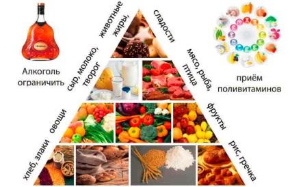 A fejbőr - megengedett és tiltott élelmiszerek - pszoriázisának részletes étrendje, minta menü